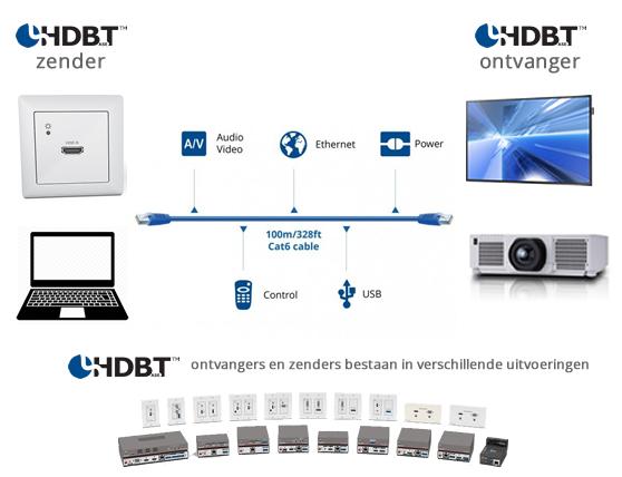 HDBaseT schema