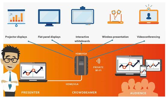 Informatie delen met Crowdbeamer via deze technologieën