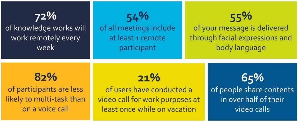 Weetjes over vergaderen op afstand