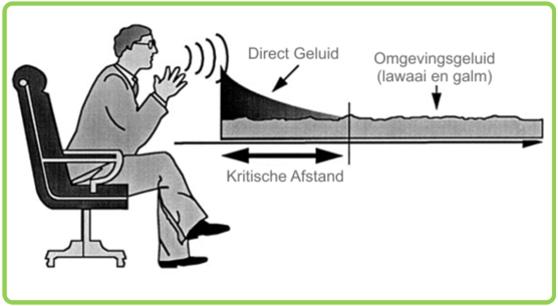 Positie van de spreker t.o.v. de microfoon