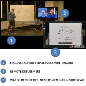 Camera digitaliseert het whiteboard in het leslokaal