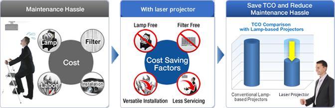 Onderhoudsvrije laser projectoren
