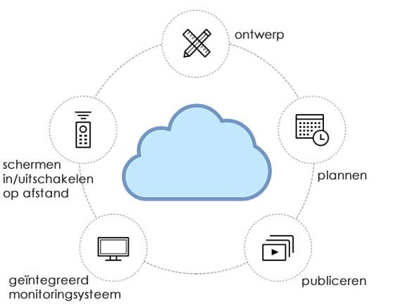 TDM digital signage software eigenschappen
